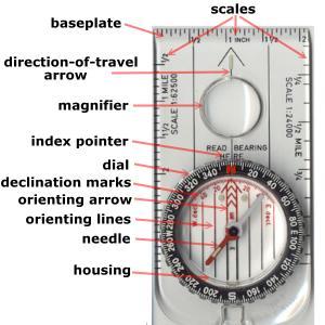 Not all compass...
